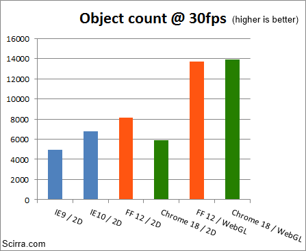 HTML5 2D performance analysis - March 2012 update
